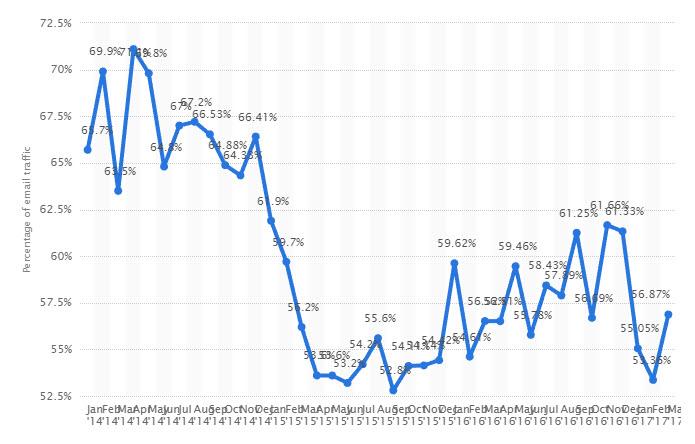 SPAM en Ecuador Estadísticas
