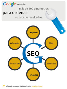 SEO Google en Ecuador