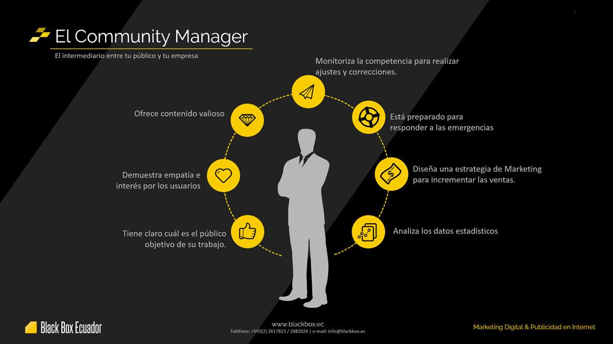 Community Manager en Ecuador Redes Sociales