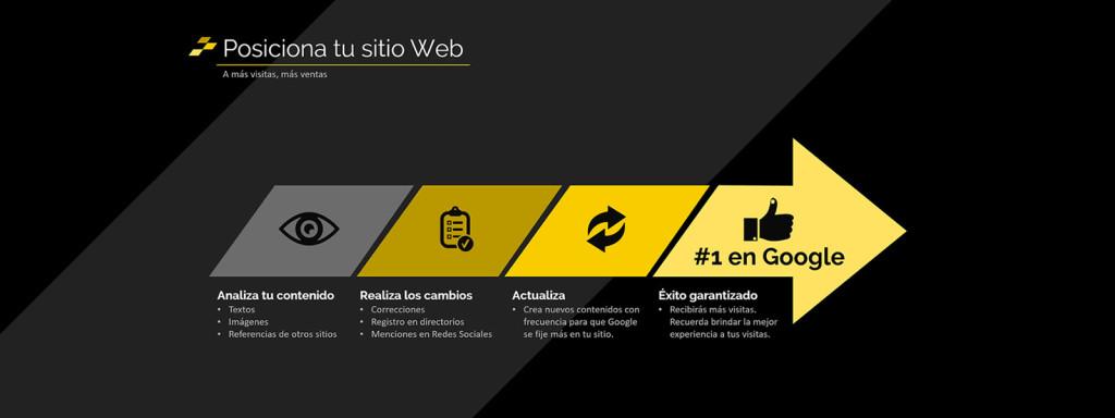 Análisis Web para el posicionamiento de tu sitio